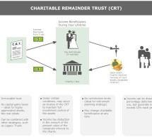 How Charitable Remainder Trusts Reduce Tax, Ensure Regular Income