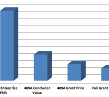 409A Options Valuations:  Who Pays the Price and What We Can Do