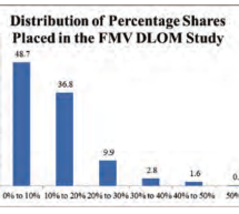 How to Estimate the DLOM for Controlling Ownership Interests