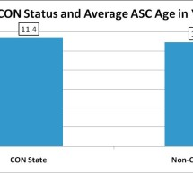 Is There Actually Increased Value in Ambulatory Surgery Centers (ASCs) that Have Certificate of Need (CON) Protection?—ASC Review