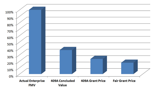 409a stock options valuation