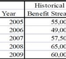 Capitalized Earnings: When are the Earnings Stabilized?