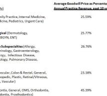 Sale Options for Senior Physicians