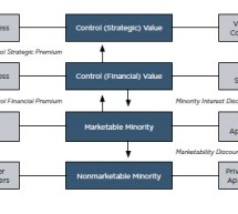 Understand the Value of an Insurance Brokerage   —Mercer Capital White Paper