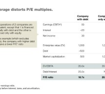 Why Bad Multiples Happen to Good Companies—McKinsey Quarterly