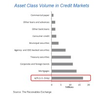 Guess Which Credit Market is Bigger than Treasuries, Mortgages, and Corporate Bonds?   —Business Insider