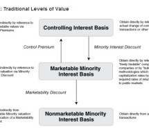 "Mercer Report Details ""Levels of Value""—Mercer Capital"