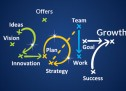 3 Sales and Marketing Strategies to Drive Growth in 2017